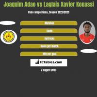 Joaquim Adao vs Laglais Xavier Kouassi h2h player stats