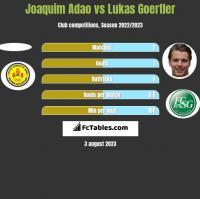 Joaquim Adao vs Lukas Goertler h2h player stats