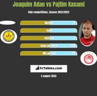 Joaquim Adao vs Pajtim Kasami h2h player stats