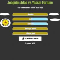 Joaquim Adao vs Yassin Fortune h2h player stats
