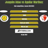 Joaquim Adao vs Aguilar Martinez h2h player stats