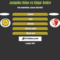 Joaquim Adao vs Edgar Andre h2h player stats