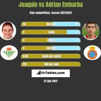 Joaquin vs Adrian Embarba h2h player stats