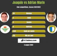 Joaquin vs Adrian Marin h2h player stats