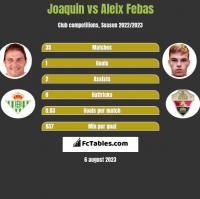 Joaquin vs Aleix Febas h2h player stats