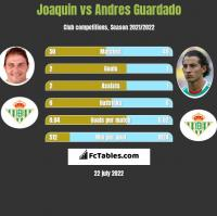 Joaquin vs Andres Guardado h2h player stats