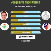 Joaquin vs Angel Correa h2h player stats