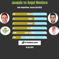 Joaquin vs Angel Montoro h2h player stats