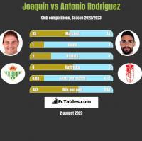 Joaquin vs Antonio Rodriguez h2h player stats