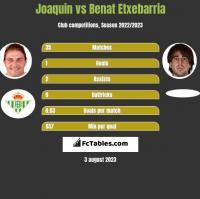 Joaquin vs Benat Etxebarria h2h player stats