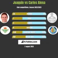 Joaquin vs Carles Alena h2h player stats
