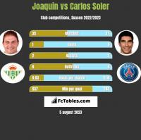Joaquin vs Carlos Soler h2h player stats