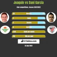 Joaquin vs Dani Garcia h2h player stats