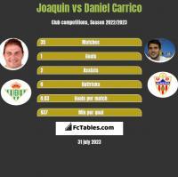 Joaquin vs Daniel Carrico h2h player stats