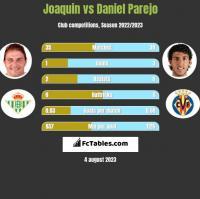 Joaquin vs Daniel Parejo h2h player stats