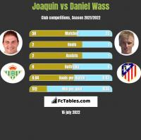 Joaquin vs Daniel Wass h2h player stats
