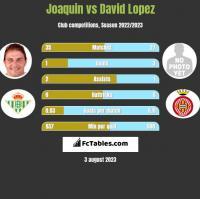 Joaquin vs David Lopez h2h player stats