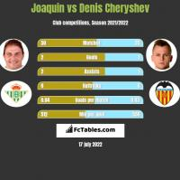 Joaquin vs Denis Cheryshev h2h player stats