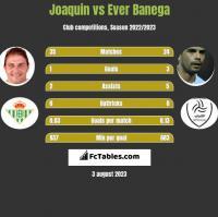 Joaquin vs Ever Banega h2h player stats