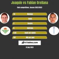 Joaquin vs Fabian Orellana h2h player stats