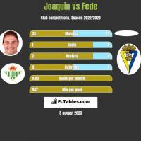 Joaquin vs Fede h2h player stats
