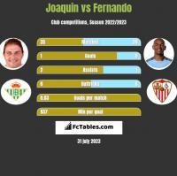Joaquin vs Fernando h2h player stats