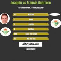 Joaquin vs Francis Guerrero h2h player stats