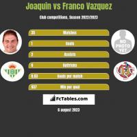 Joaquin vs Franco Vazquez h2h player stats