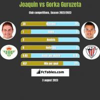 Joaquin vs Gorka Guruzeta h2h player stats