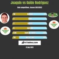 Joaquin vs Guido Rodriguez h2h player stats