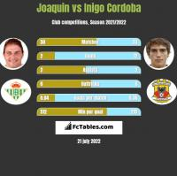Joaquin vs Inigo Cordoba h2h player stats