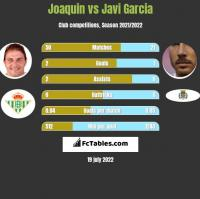 Joaquin vs Javi Garcia h2h player stats