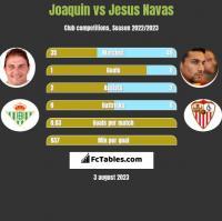 Joaquin vs Jesus Navas h2h player stats