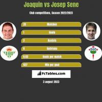 Joaquin vs Josep Sene h2h player stats