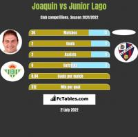 Joaquin vs Junior Lago h2h player stats