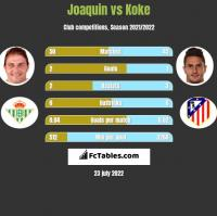 Joaquin vs Koke h2h player stats