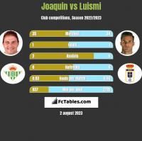 Joaquin vs Luismi h2h player stats