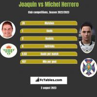 Joaquin vs Michel Herrero h2h player stats