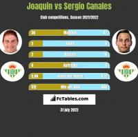 Joaquin vs Sergio Canales h2h player stats