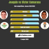 Joaquin vs Victor Camarasa h2h player stats