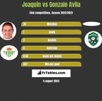 Joaquin vs Gonzalo Avila h2h player stats