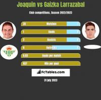 Joaquin vs Gaizka Larrazabal h2h player stats