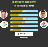 Joaquin vs Kike Perez h2h player stats
