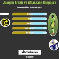 Joaquin Ardaiz vs Alhassane Bangoura h2h player stats