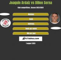 Joaquin Ardaiz vs Dillon Serna h2h player stats