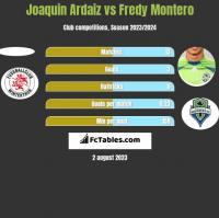 Joaquin Ardaiz vs Fredy Montero h2h player stats