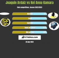 Joaquin Ardaiz vs Kei Ansu Kamara h2h player stats