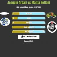 Joaquin Ardaiz vs Mattia Bottani h2h player stats