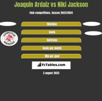 Joaquin Ardaiz vs Niki Jackson h2h player stats
