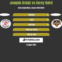 Joaquin Ardaiz vs Corey Baird h2h player stats